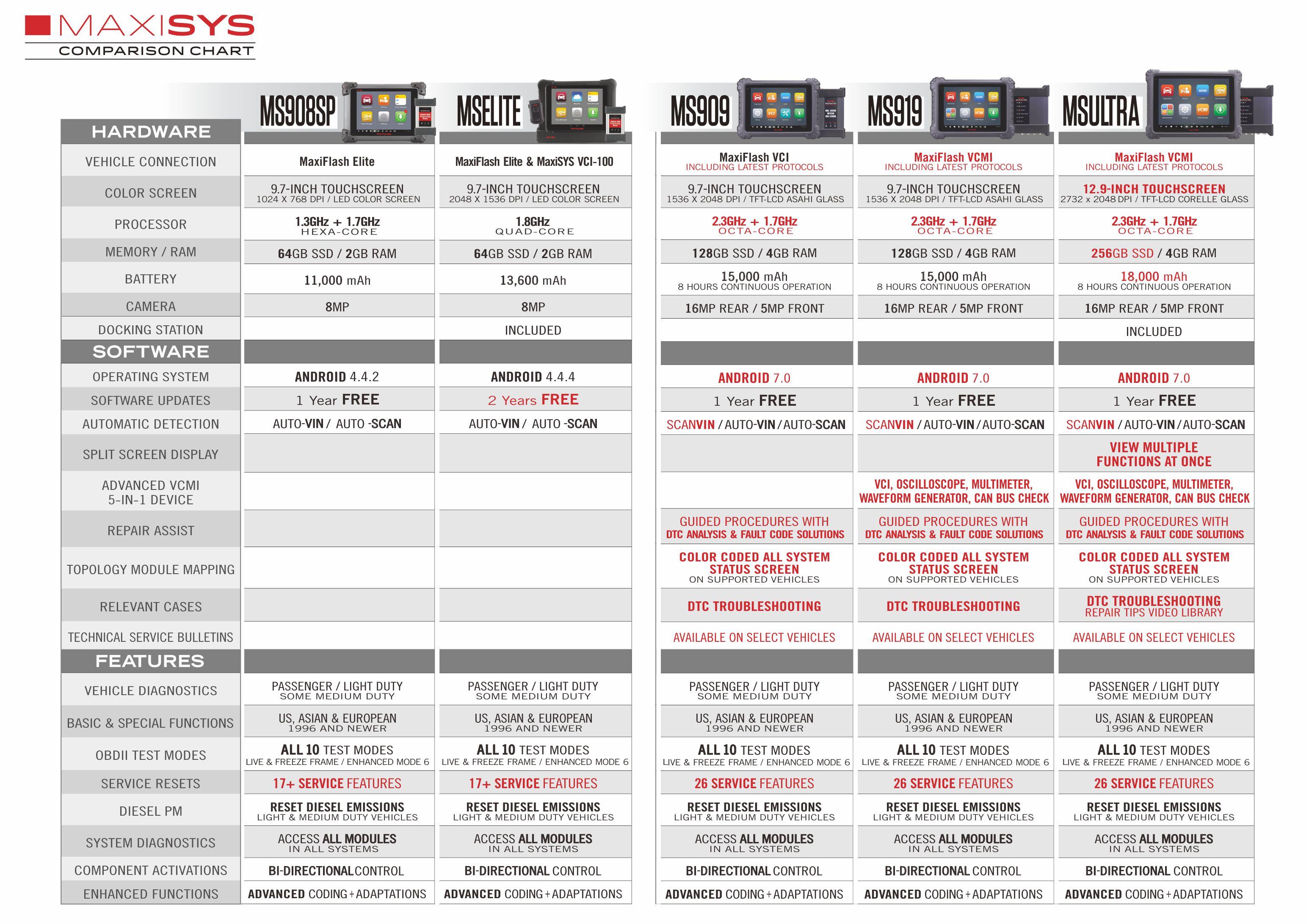 MaxiSys MS909
